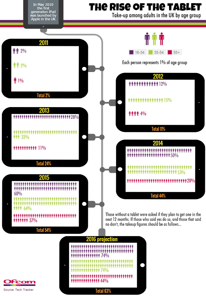 Ofcom Tablet Infographic